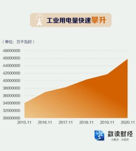 Energy consumption dual control power limit and shutdown A number of raw materials may rise in price